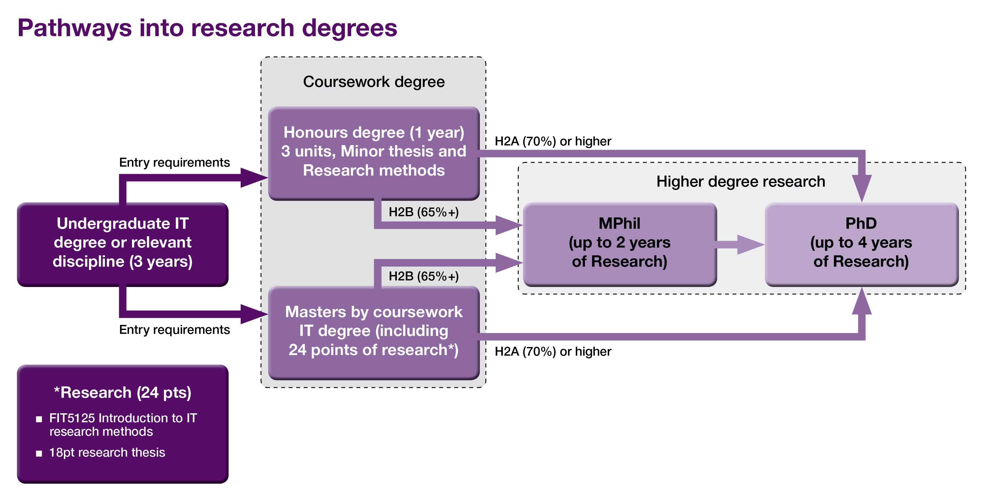 masters degree coursework vs research Damn good illustration for bachelors vs masters vs phd - explained in pictures learn the difference between bachelors, masters and phd degree.